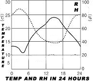 Graph about the relation between Relative Humidity and Temperature